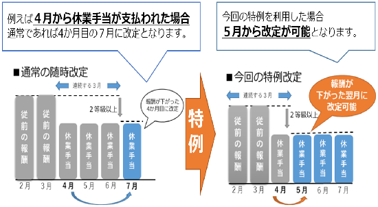 特例改定の説明図