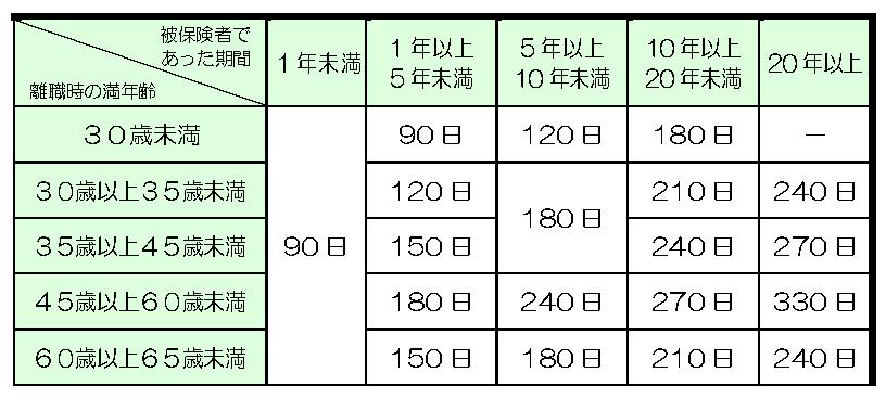 特定受給資格者の給付日数